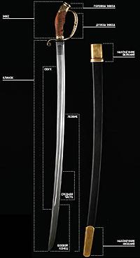 Параметры оружия